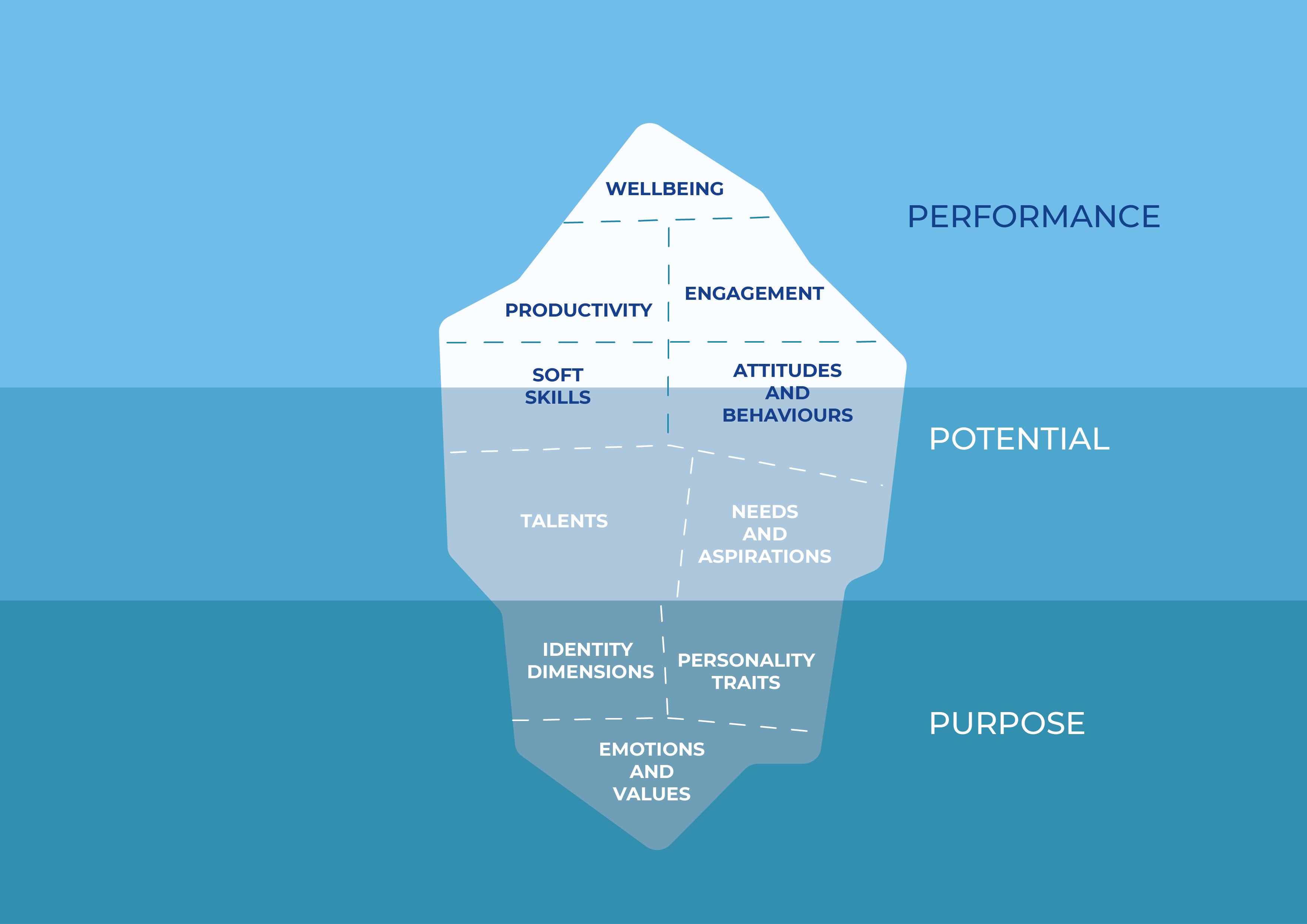 Lifeed People Analytics iceberg eng